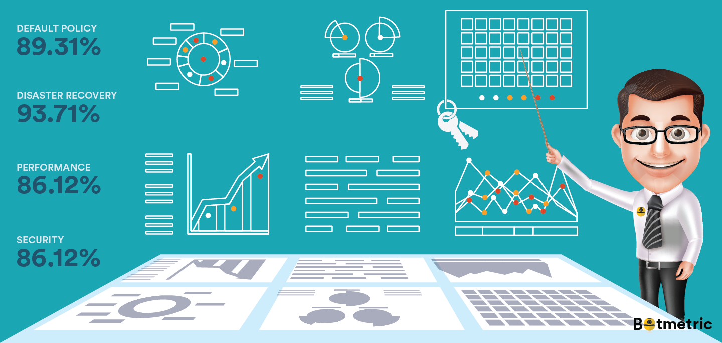 Step-Up Your AWS Cloud Security With New Botmetric Compliance Audit Policies