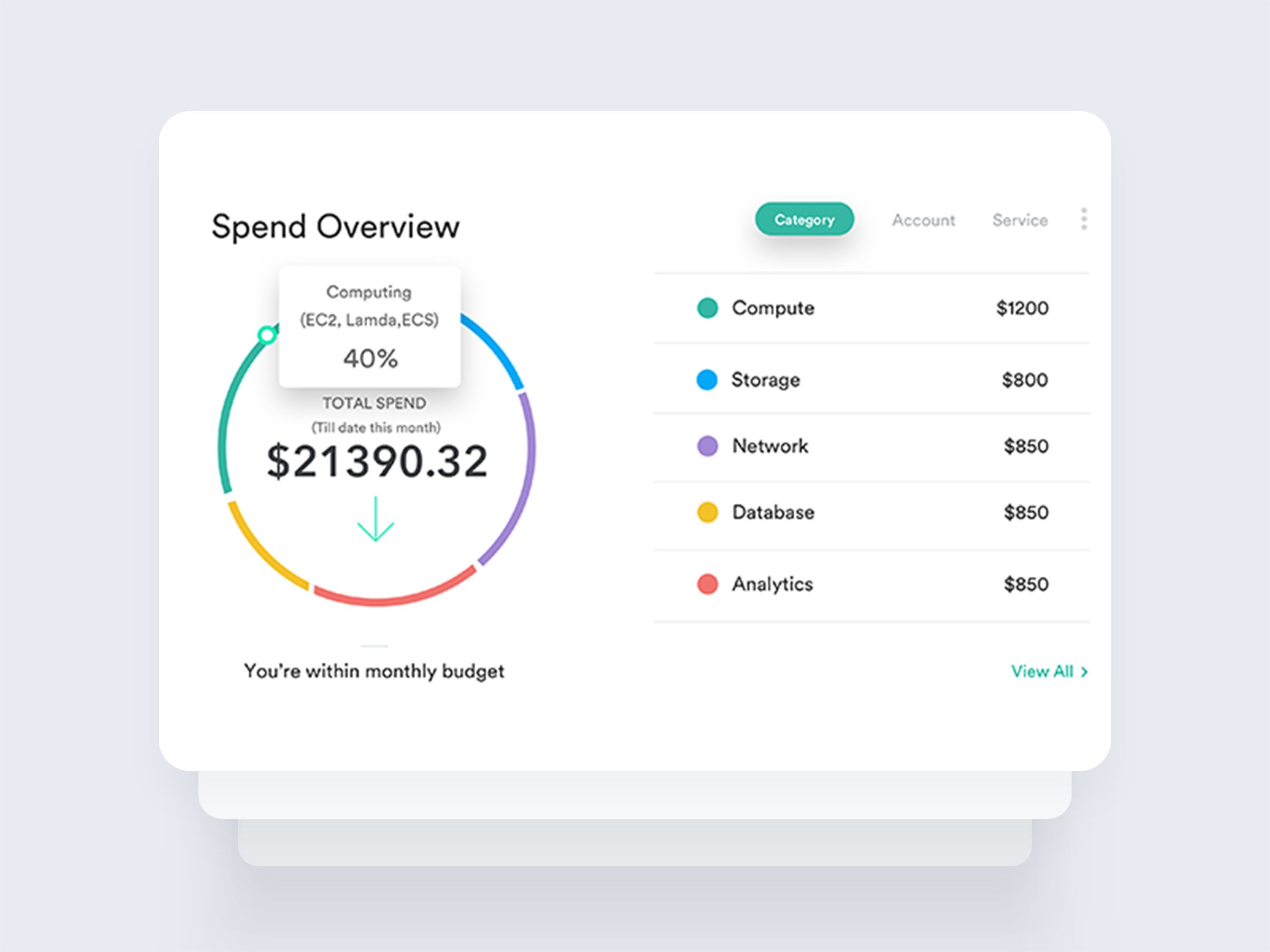 Spend Overview
